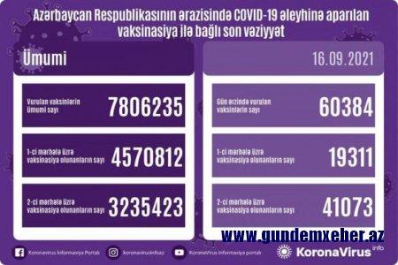 Ölkədə bu gün peyvənd olunanların sayı AÇIQLANDI - FOTO
